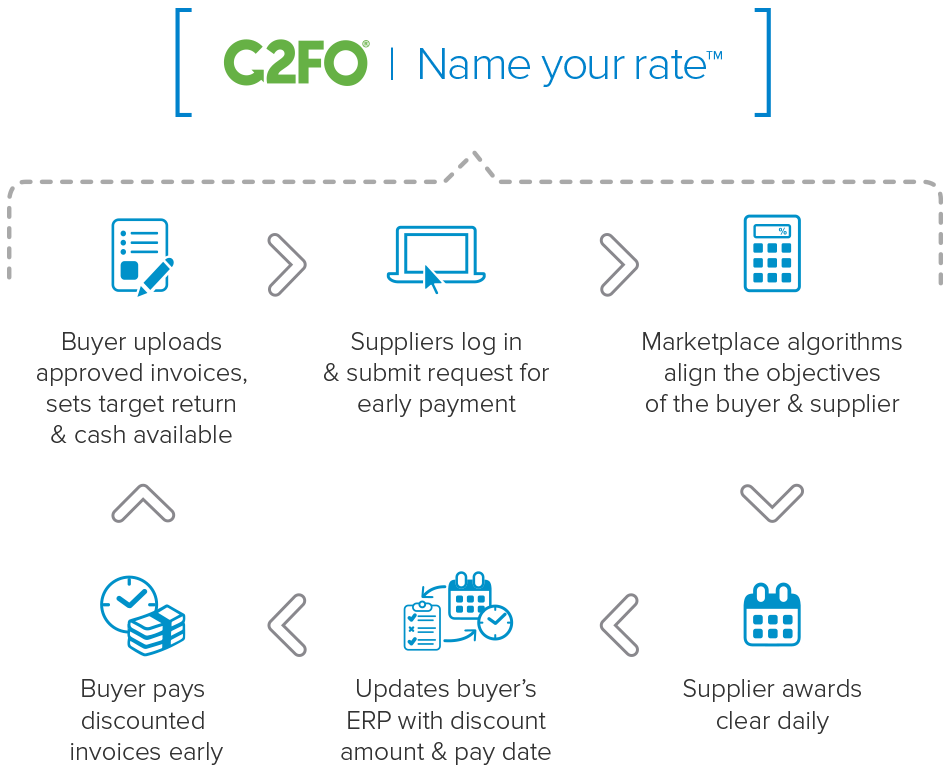 C2FO | Name Your Own Rate